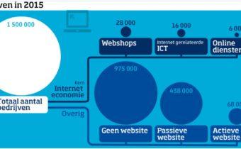 bedrijven_web_grafiek_cbs